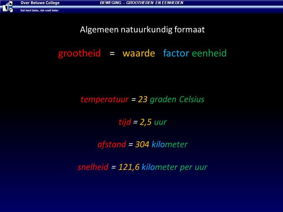 Algemeen natuurkundig formaat grootheid = waarde factor eenheid temperatuur = 23 graden Celsius tijd = 2,5 uur afstand = 304 kilometer snelheid = 121,6 kilometer per uur BEWEGING – GROOTHEDEN EN EENHEDEN
