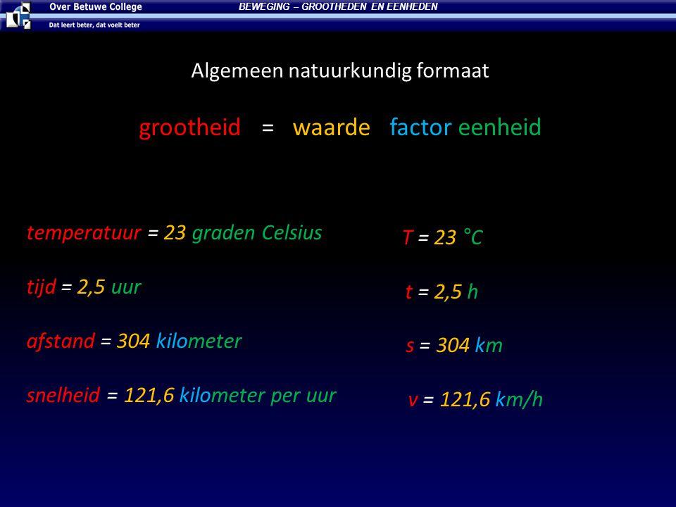 Algemeen natuurkundig formaat grootheid = waarde factor eenheid T = 23 °C t = 2,5 h s = 304 km v = 121,6 km/h BEWEGING – GROOTHEDEN EN EENHEDEN temper