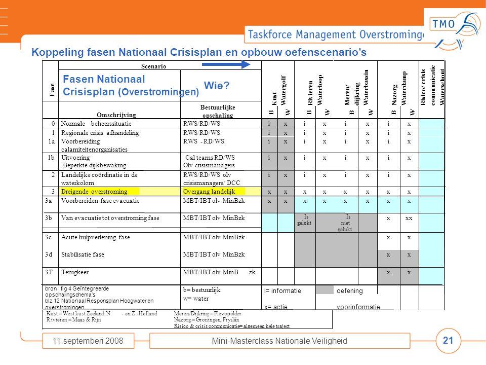 21 11 septemberi 2008Mini-Masterclass Nationale Veiligheid Koppeling fasen Nationaal Crisisplan en opbouw oefenscenario's b= bestuurlijk i= informatie