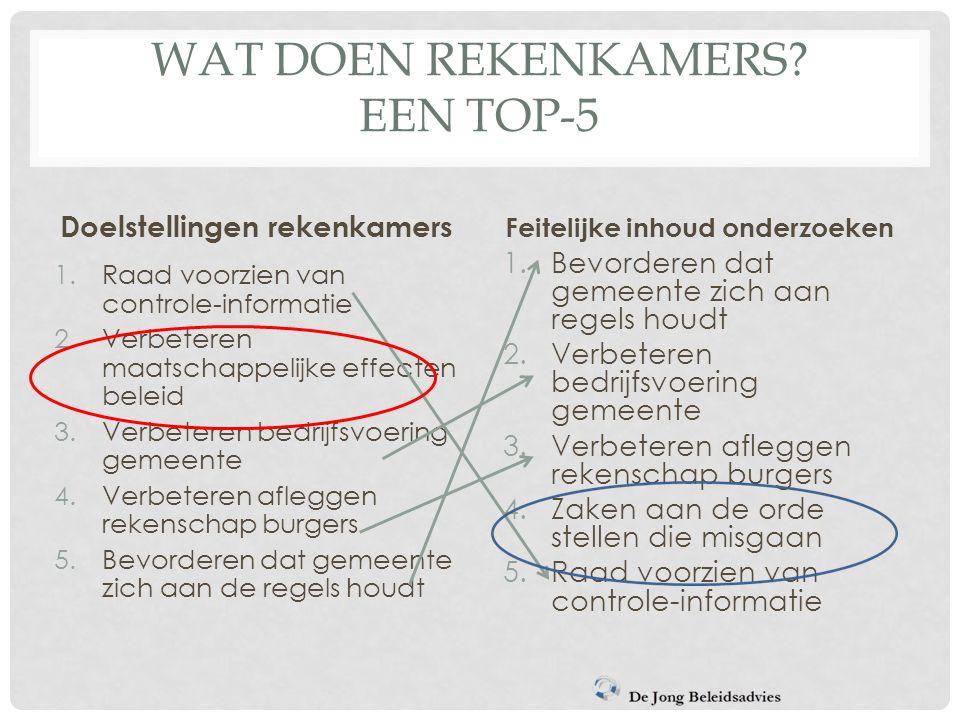 WAT DOEN REKENKAMERS? EEN TOP-5 Doelstellingen rekenkamers 1.Raad voorzien van controle-informatie 2.Verbeteren maatschappelijke effecten beleid 3.Ver