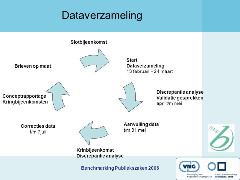 Benchmarking Publiekszaken 2006 Dataverzameling Aanvulling data t/m 31 mei Discrepantie analyse Validatie gesprekken april t/m mei Brieven op maat Slo