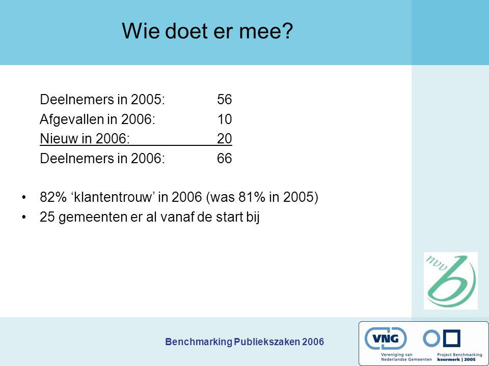 Benchmarking Publiekszaken 2006 Wie doet er mee? Deelnemers in 2005:56 Afgevallen in 2006:10 Nieuw in 2006:20 Deelnemers in 2006:66 82% 'klantentrouw'