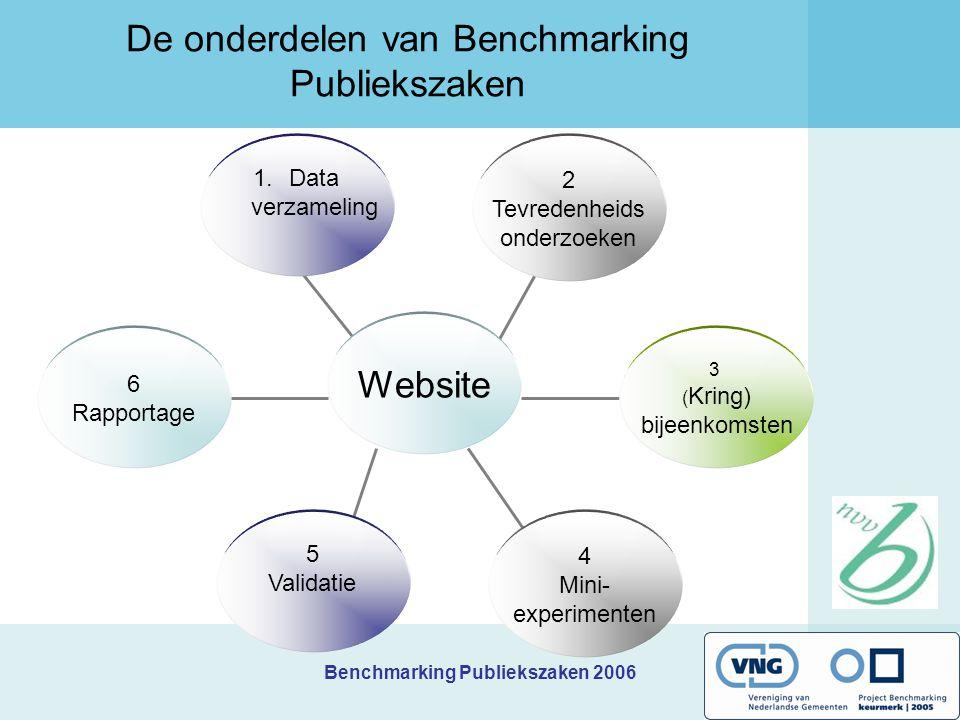 Benchmarking Publiekszaken 2006 De onderdelen van Benchmarking Publiekszaken 6 Rapportage 2 Tevredenheids onderzoeken 3 ( Kring) bijeenkomsten 1.Data