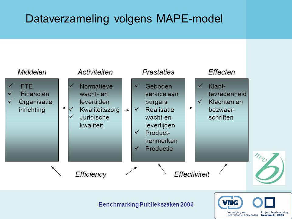 Benchmarking Publiekszaken 2006 Dataverzameling volgens MAPE-model FTE Financiën Organisatie inrichting Normatieve wacht- en levertijden Kwaliteitszor