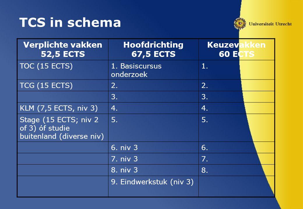 TCS in schema Verplichte vakken 52,5 ECTS Hoofdrichting 67,5 ECTS Keuzevakken 60 ECTS TOC (15 ECTS)1. Basiscursus onderzoek 1. TCG (15 ECTS)2. 3. KLM