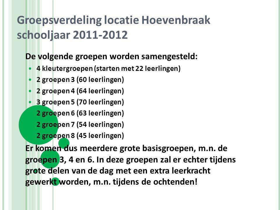 Groepsverdeling locatie Hoevenbraak schooljaar 2011-2012 De volgende groepen worden samengesteld: 4 kleutergroepen (starten met 22 leerlingen) 2 groep