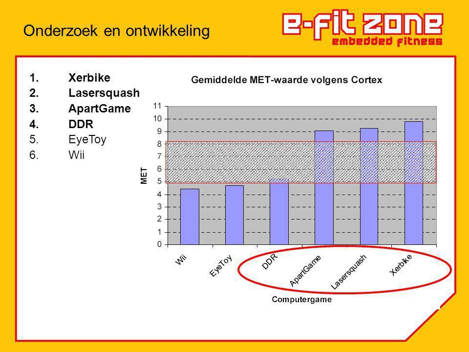 1.Xerbike 2.Lasersquash 3.ApartGame 4.DDR 5.EyeToy 6.Wii
