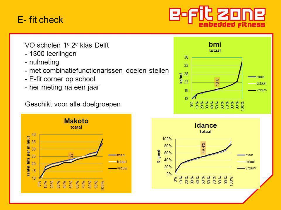 VO scholen 1 e 2 e klas Delft - 1300 leerlingen - nulmeting - met combinatiefunctionarissen doelen stellen - E-fit corner op school - her meting na een jaar Geschikt voor alle doelgroepen E- fit check
