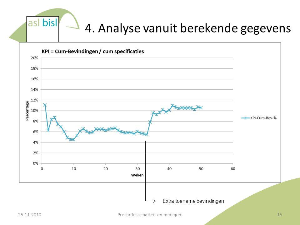 4. Analyse vanuit berekende gegevens 25-11-2010Prestaties schatten en managen15 Extra toename bevindingen