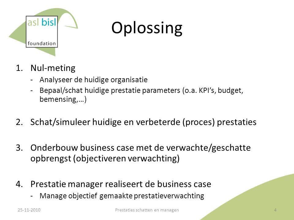 Oplossing 1.Nul-meting ‐Analyseer de huidige organisatie ‐Bepaal/schat huidige prestatie parameters (o.a. KPI's, budget, bemensing,…) 2.Schat/simuleer