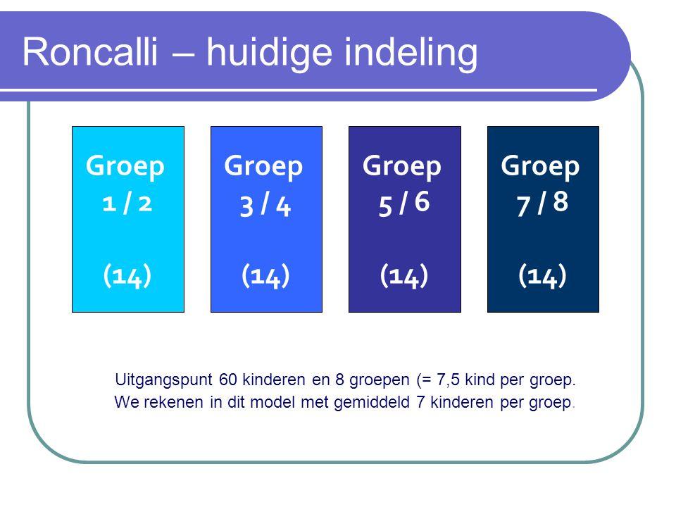 Roncalli – huidige indeling Groep 1 / 2 (14) Groep 5 / 6 (14) Groep 7 / 8 (14) Groep 3 / 4 (14) Uitgangspunt 60 kinderen en 8 groepen (= 7,5 kind per groep.