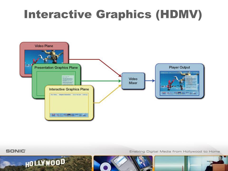 Interactive Graphics (HDMV)