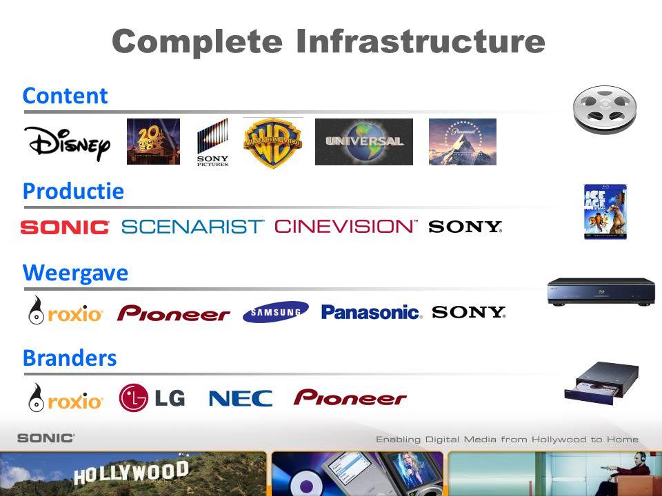Complete Infrastructure Content Weergave Branders Productie