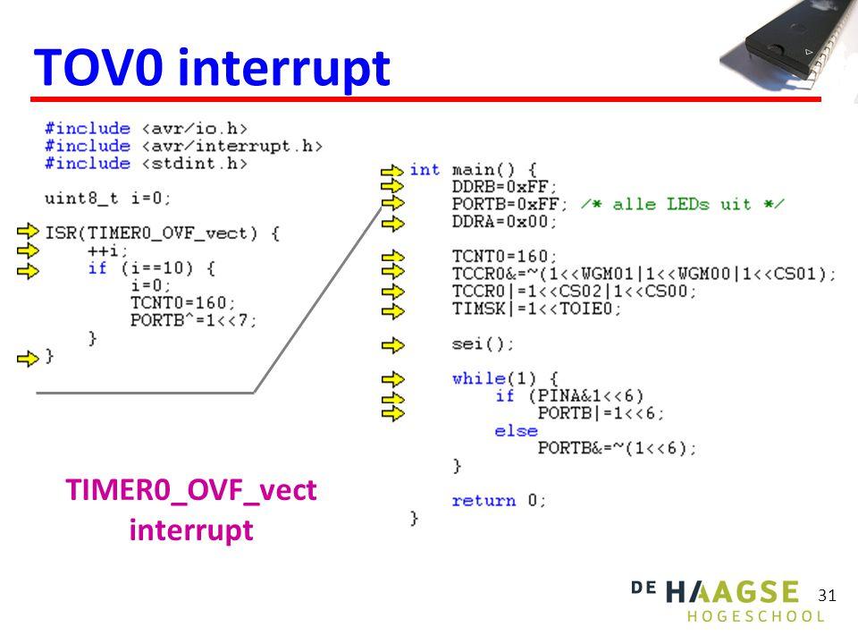 31 TOV0 interrupt TIMER0_OVF_vect interrupt
