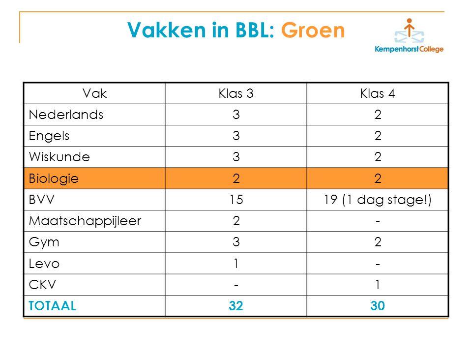 Vakken in BBL: Groen VakKlas 3Klas 4 Nederlands32 Engels32 Wiskunde32 Biologie22 BVV1519 (1 dag stage!) Maatschappijleer2- Gym32 Levo1- CKV-1 TOTAAL3230