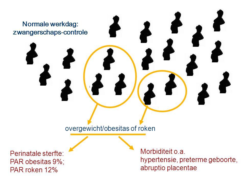 Normale werkdag: zwangerschaps-controle overgewicht/obesitas of roken Morbiditeit o.a. hypertensie, preterme geboorte, abruptio placentae Perinatale s