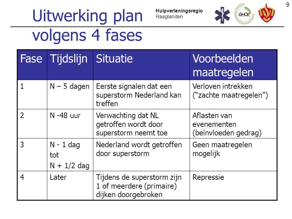9 Hulpverleningsregio Haaglanden Uitwerking plan volgens 4 fases FaseTijdslijnSituatieVoorbeelden maatregelen 1N – 5 dagenEerste signalen dat een supe