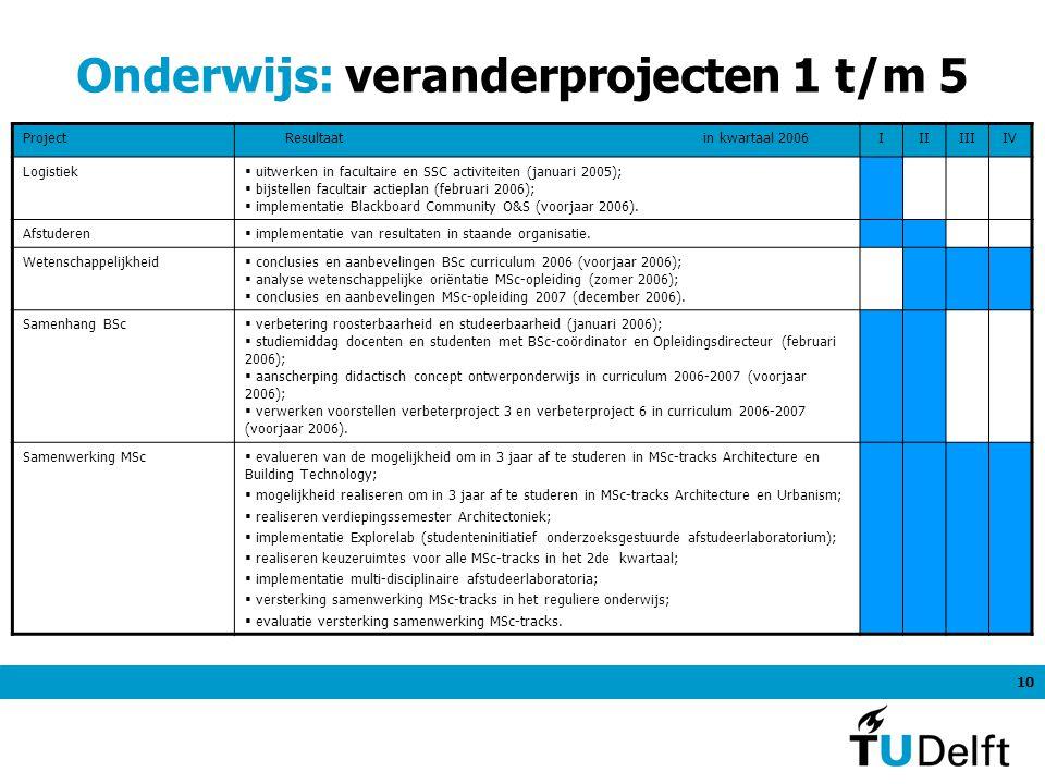 10 Onderwijs: veranderprojecten 1 t/m 5 ProjectResultaat in kwartaal 2006IIIIIIIV Logistiek  uitwerken in facultaire en SSC activiteiten (januari 2005);  bijstellen facultair actieplan (februari 2006);  implementatie Blackboard Community O&S (voorjaar 2006).