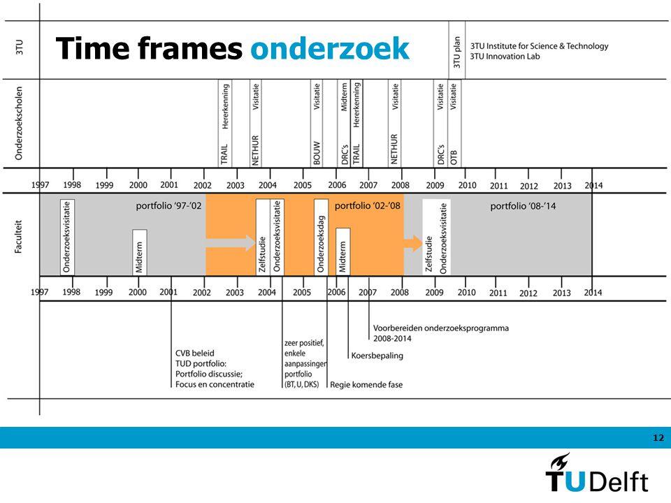 12 Time frames onderzoek