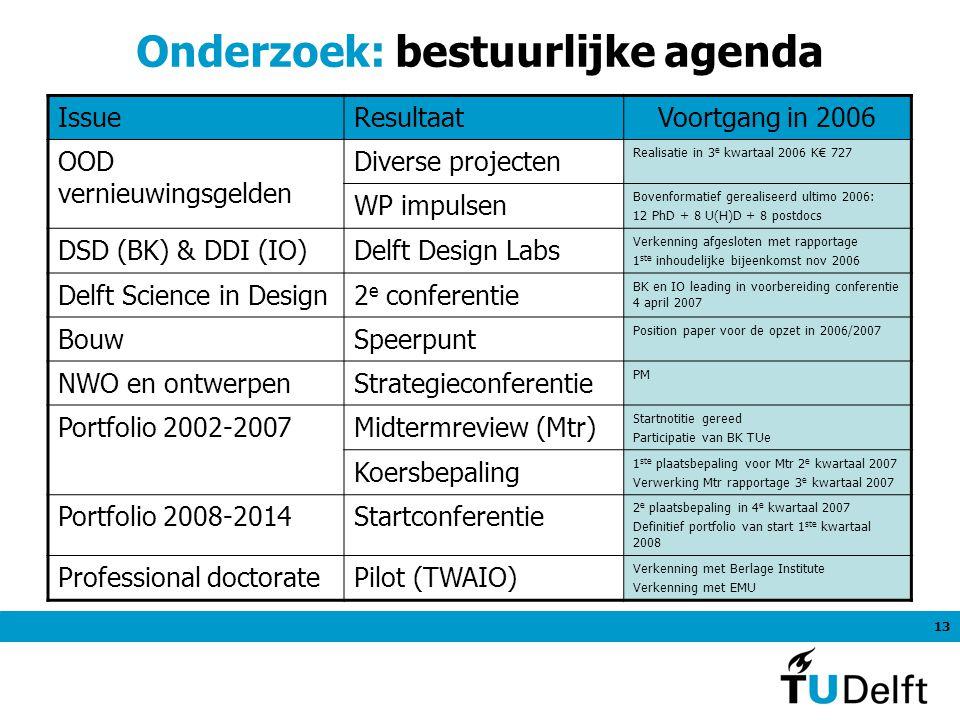 13 Onderzoek: bestuurlijke agenda IssueResultaatVoortgang in 2006 OOD vernieuwingsgelden Diverse projecten Realisatie in 3 e kwartaal 2006 K€ 727 WP impulsen Bovenformatief gerealiseerd ultimo 2006: 12 PhD + 8 U(H)D + 8 postdocs DSD (BK) & DDI (IO)Delft Design Labs Verkenning afgesloten met rapportage 1 ste inhoudelijke bijeenkomst nov 2006 Delft Science in Design2 e conferentie BK en IO leading in voorbereiding conferentie 4 april 2007 BouwSpeerpunt Position paper voor de opzet in 2006/2007 NWO en ontwerpenStrategieconferentie PM Portfolio 2002-2007Midtermreview (Mtr) Startnotitie gereed Participatie van BK TUe Koersbepaling 1 ste plaatsbepaling voor Mtr 2 e kwartaal 2007 Verwerking Mtr rapportage 3 e kwartaal 2007 Portfolio 2008-2014Startconferentie 2 e plaatsbepaling in 4 e kwartaal 2007 Definitief portfolio van start 1 ste kwartaal 2008 Professional doctoratePilot (TWAIO) Verkenning met Berlage Institute Verkenning met EMU