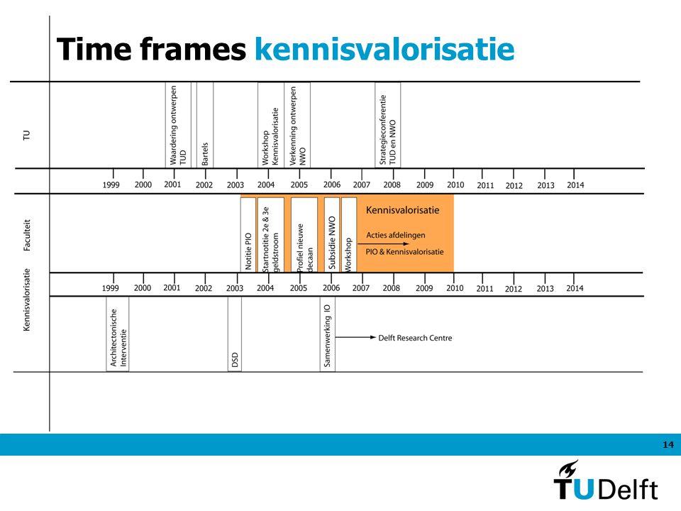 14 Time frames kennisvalorisatie