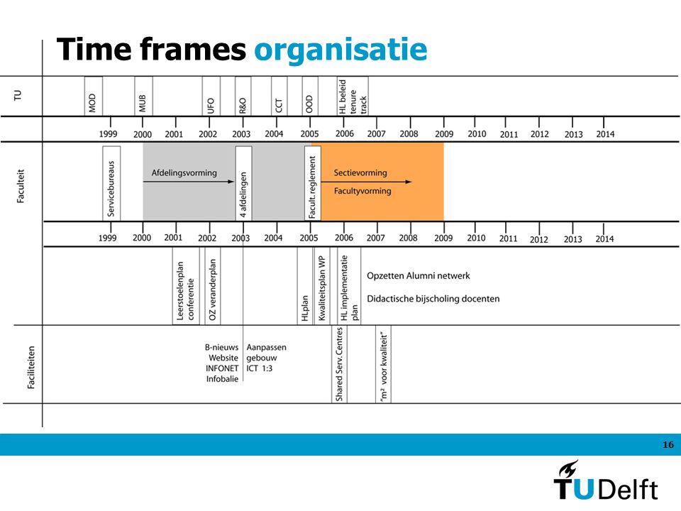 16 Time frames organisatie
