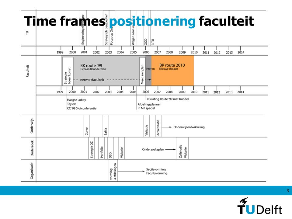 3 Time frames positionering faculteit