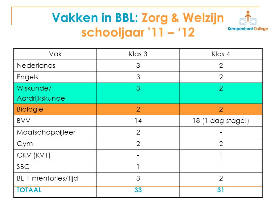 Vakken in BBL: Zorg & Welzijn schooljaar '11 – '12 VakKlas 3Klas 4 Nederlands32 Engels32 Wiskunde/ Aardrijkskunde 32 Biologie22 BVV1418 (1 dag stage!)