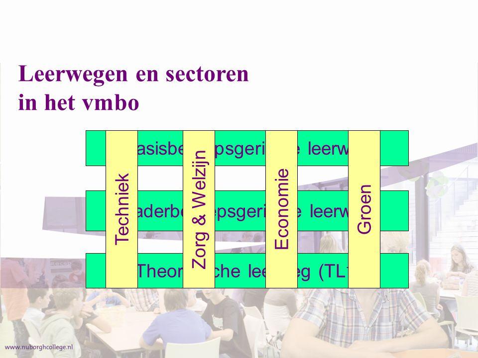 Overgangsregels naar klas 3 1. Gemiddelde 2. Onvoldoendes / minpunten 3. Examenvakken (KB)