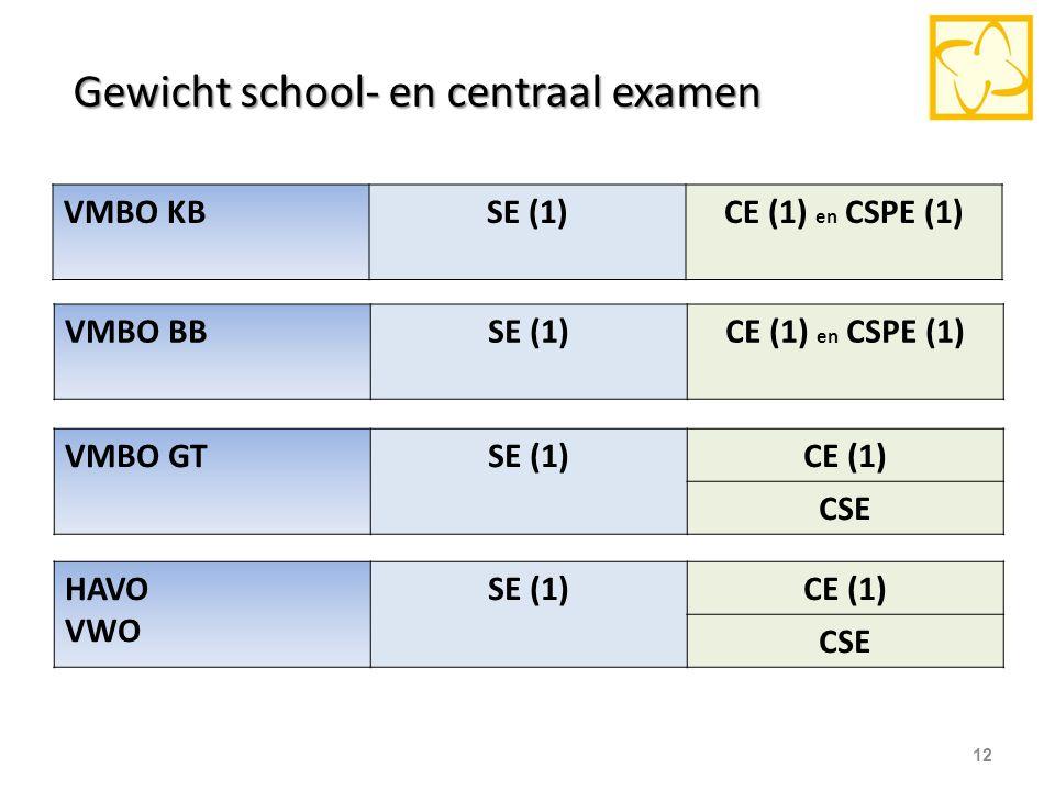VMBO KBSE (1)CE (1) en CSPE (1) 12 VMBO BBSE (1)CE (1) en CSPE (1) VMBO GTSE (1)CE (1) CSE HAVO VWO SE (1)CE (1) CSE Gewicht school- en centraal exame