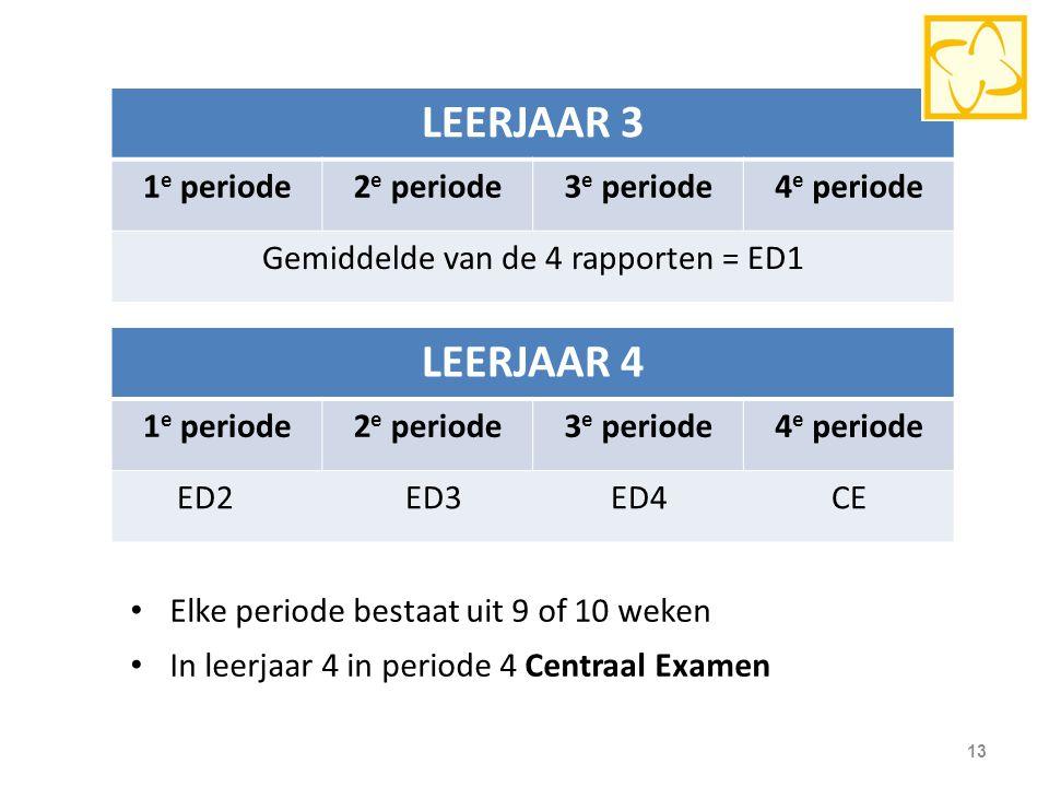 13 LEERJAAR 3 1 e periode2 e periode3 e periode4 e periode Gemiddelde van de 4 rapporten = ED1 LEERJAAR 4 1 e periode2 e periode3 e periode4 e periode