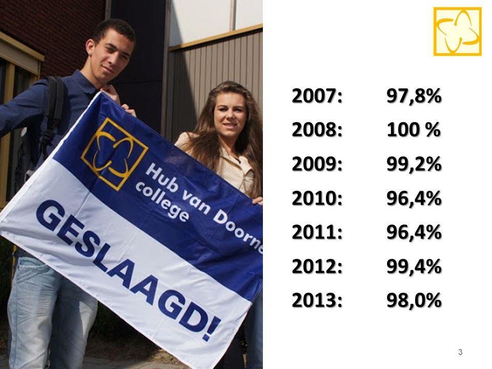 2007: 97,8% 2008: 100 % 2009: 99,2% 2010: 96,4% 2011: 96,4% 2012: 99,4% 2013: 98,0% 3