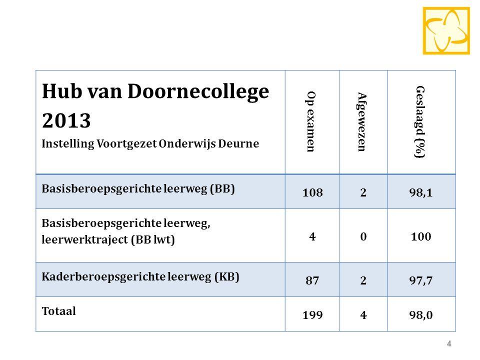 Hub van Doornecollege 2013 Instelling Voortgezet Onderwijs Deurne Op examen Afgewezen Geslaagd (%) Basisberoepsgerichte leerweg (BB) 108298,1 Basisber