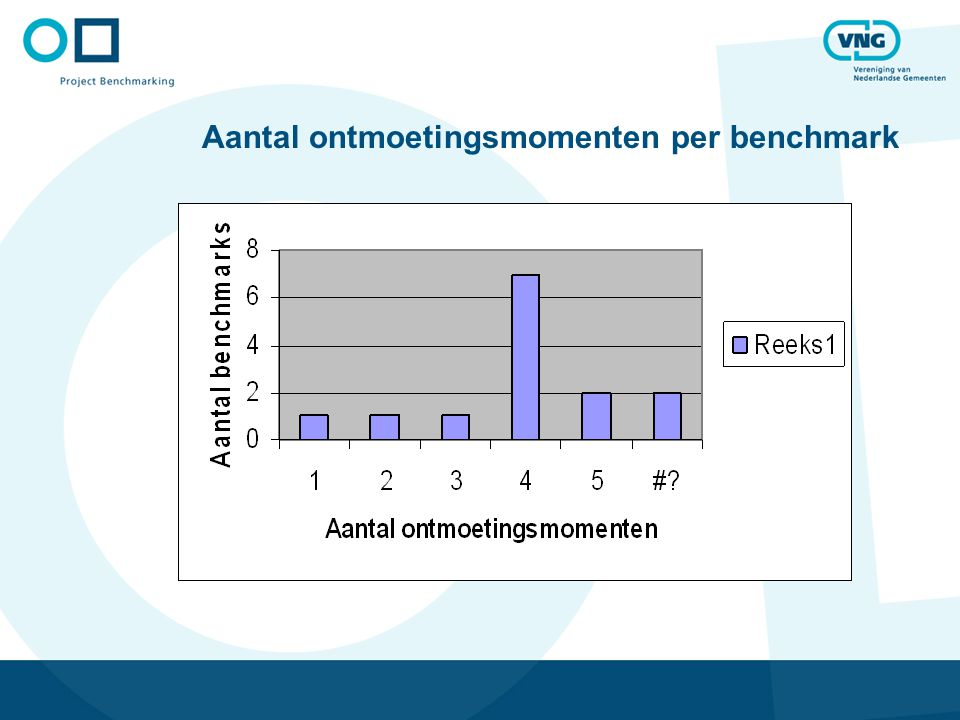 Aantal ontmoetingsmomenten per benchmark