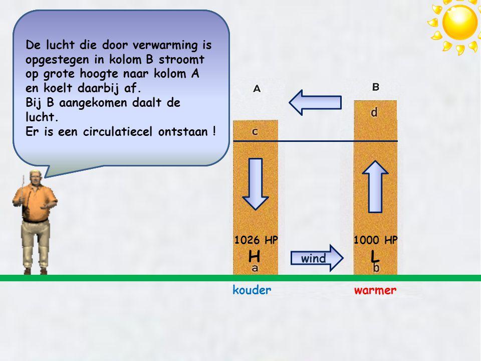 ….op grote hoogte stroomt lucht van B naar A. Daardoor neemt het aantal luchtdeeltjes in kolom B af en in kolom A toe. In kolom A is de luchtdruk gest