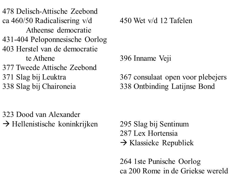478 Delisch-Attische Zeebond ca 460/50 Radicalisering v/d450 Wet v/d 12 Tafelen Atheense democratie 431-404 Peloponnesische Oorlog 403 Herstel van de