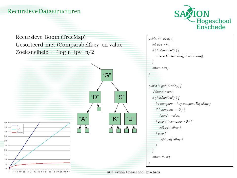  CII Saxion Hogeschool Enschede Recursieve Datastructuren Recursieve Boom (TreeMap) Gesorteerd met (Comparabel)key en value Zoeksnelheid : 2 log n ip