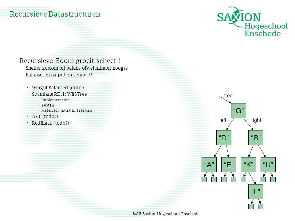  CII Saxion Hogeschool Enschede Recursieve Datastructuren Recursieve Boom groeit scheef ! Sneller zoeken bij balans ofwel minder hoogte Balanseren na