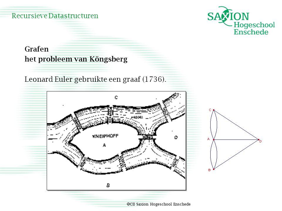  CII Saxion Hogeschool Enschede Recursieve Datastructuren Grafen het probleem van Köngsberg Leonard Euler gebruikte een graaf (1736).