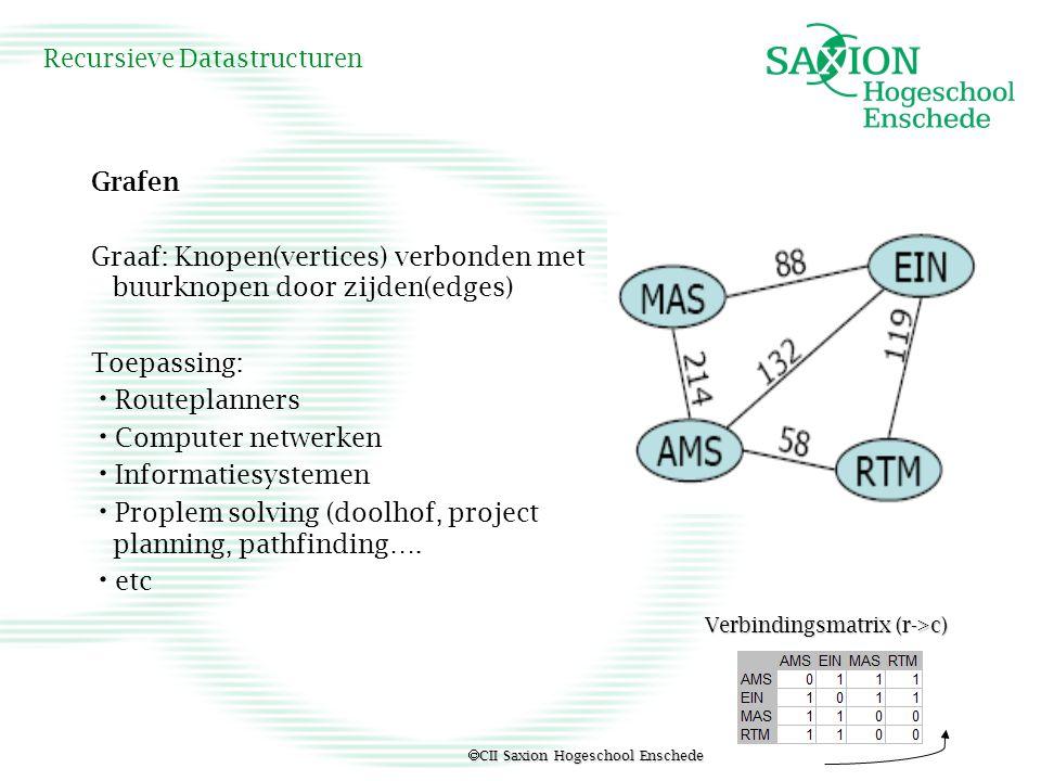  CII Saxion Hogeschool Enschede Recursieve Datastructuren Grafen Graaf: Knopen(vertices) verbonden met buurknopen door zijden(edges) Toepassing: Rout