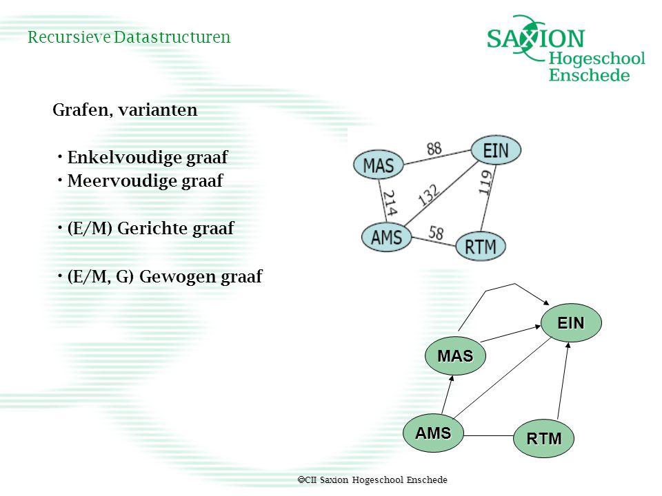  CII Saxion Hogeschool Enschede Recursieve Datastructuren Grafen, varianten Enkelvoudige graaf Meervoudige graaf (E/M) Gerichte graaf (E/M, G) Gewoge