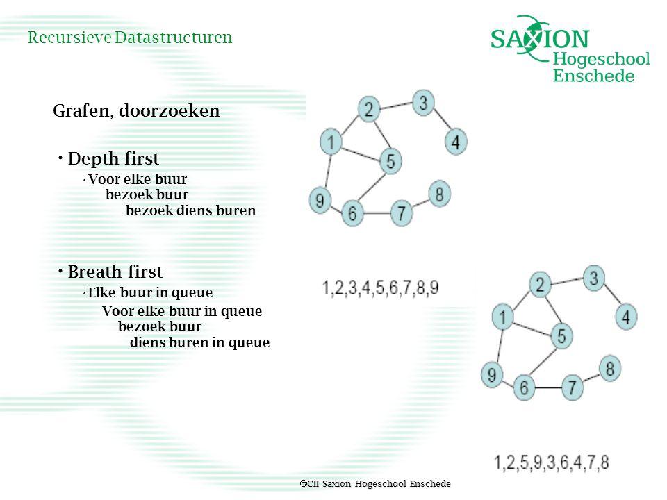 CII Saxion Hogeschool Enschede Recursieve Datastructuren Grafen, doorzoeken Depth first Voor elke buur bezoek buur bezoek diens buren Breath first E