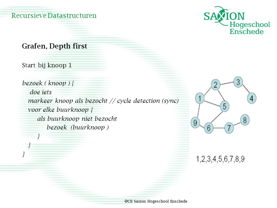  CII Saxion Hogeschool Enschede Recursieve Datastructuren Grafen, Depth first Start bij knoop 1 bezoek ( knoop ) { doe iets markeer knoop als bezocht