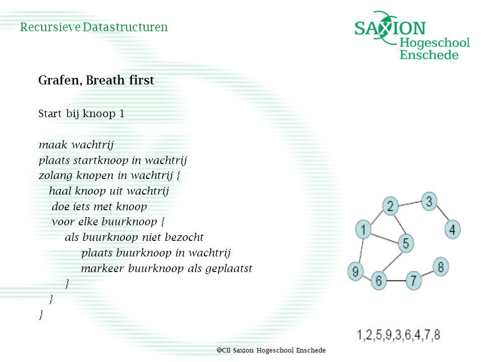  CII Saxion Hogeschool Enschede Recursieve Datastructuren Grafen, Breath first Start bij knoop 1 maak wachtrij plaats startknoop in wachtrij zolang k