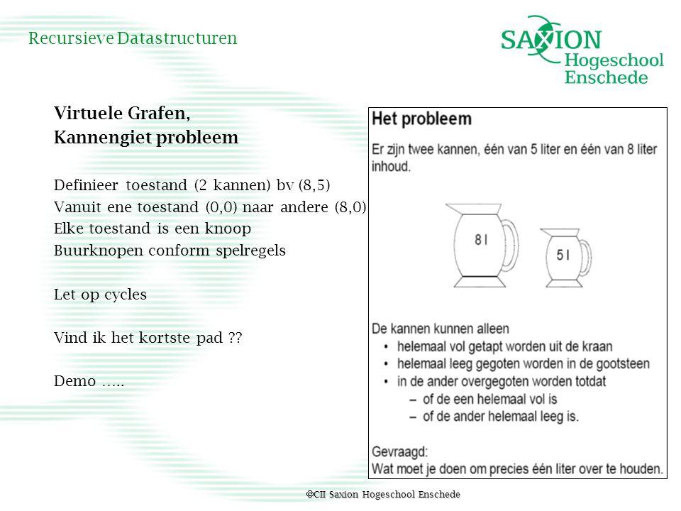  CII Saxion Hogeschool Enschede Recursieve Datastructuren Virtuele Grafen, Kannengiet probleem Definieer toestand (2 kannen) bv (8,5) Vanuit ene toes