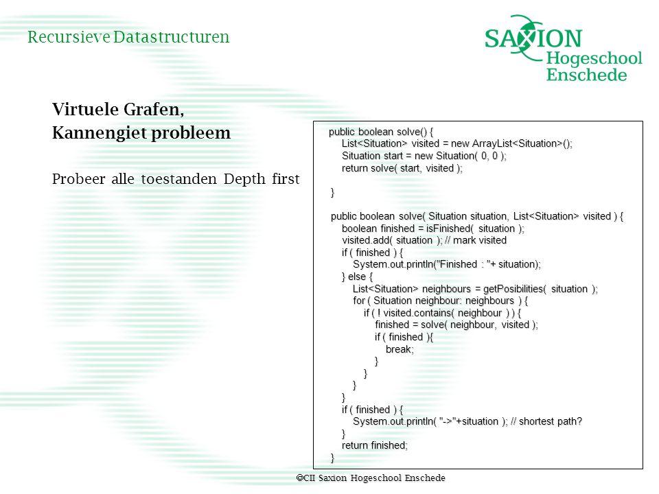  CII Saxion Hogeschool Enschede Recursieve Datastructuren Virtuele Grafen, Kannengiet probleem Probeer alle toestanden Depth first public boolean sol