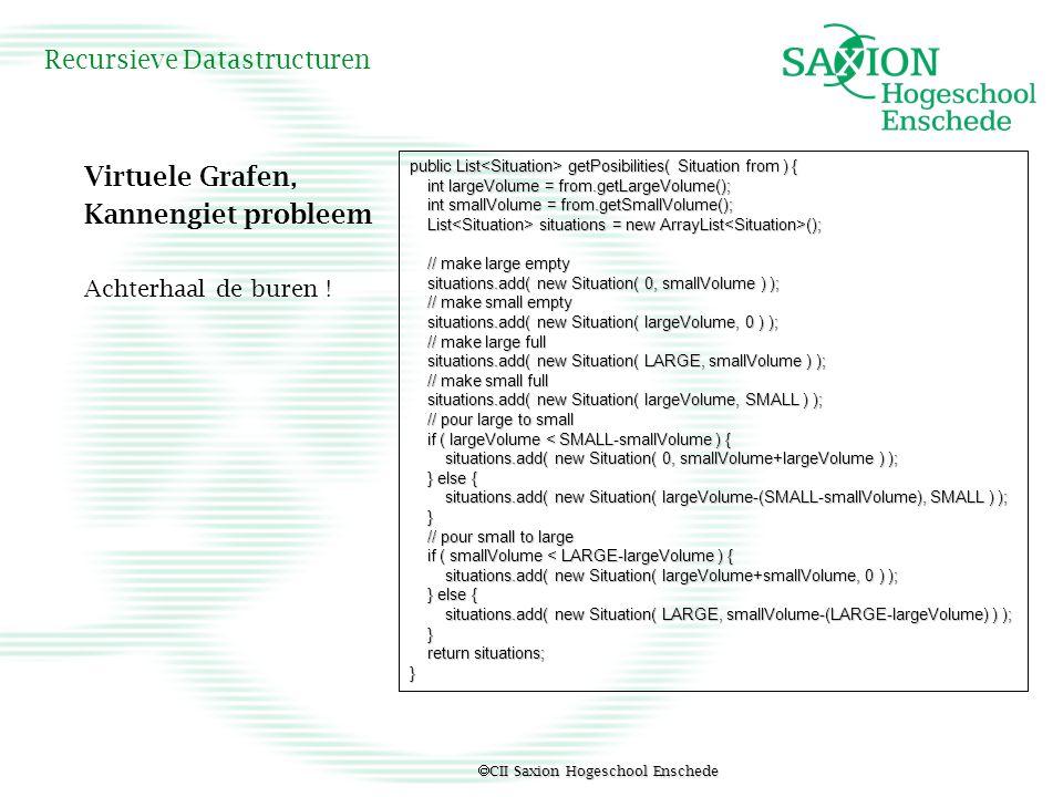  CII Saxion Hogeschool Enschede Recursieve Datastructuren Virtuele Grafen, Kannengiet probleem Achterhaal de buren ! public List getPosibilities( Sit