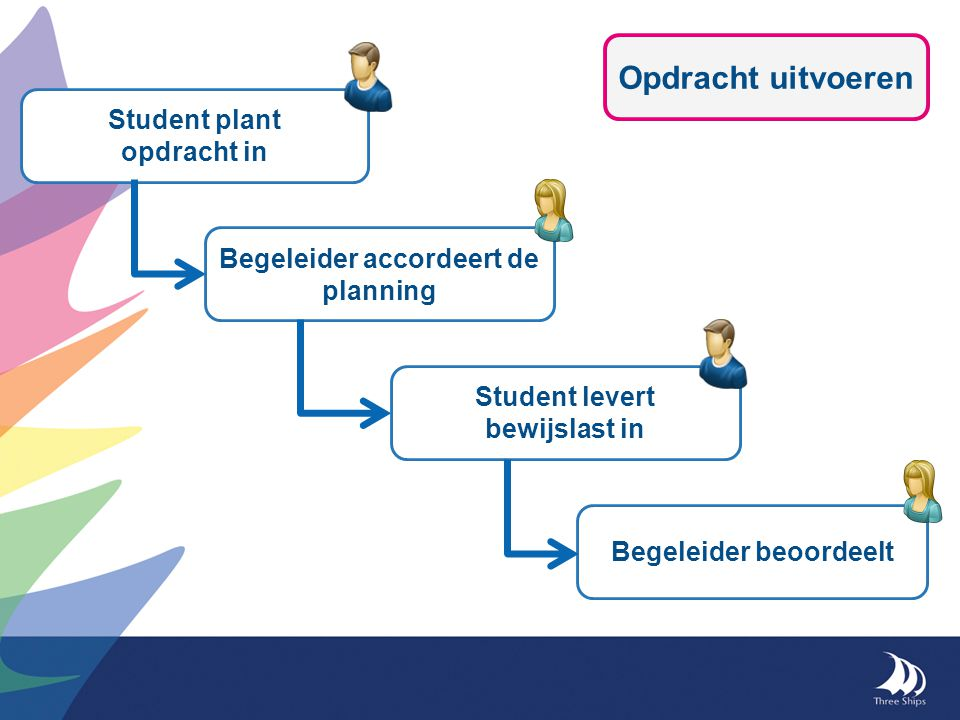 Opdracht uitvoeren Student levert bewijslast in Begeleider beoordeelt Student plant opdracht in Begeleider accordeert de planning