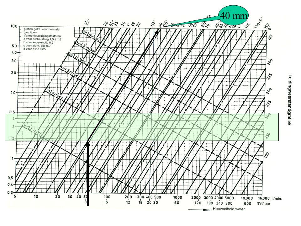 Kies nu de leiding diameter met behulp van de leidingweerstandgrafiek