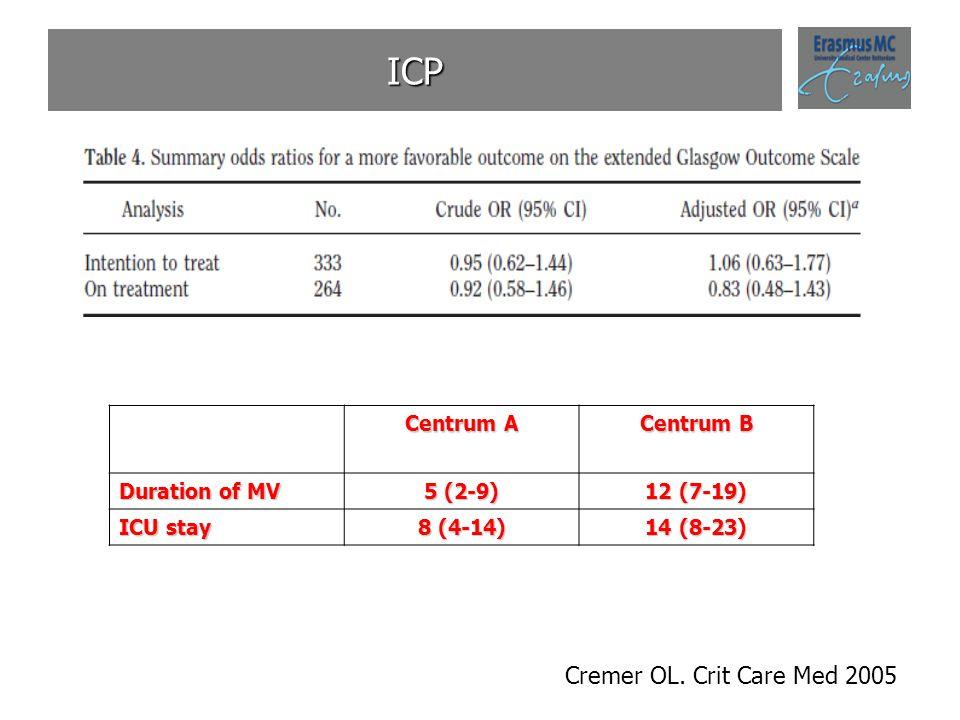 ICP Cremer OL. Crit Care Med 2005 Centrum A Centrum B Duration of MV 5 (2-9) 12 (7-19) ICU stay 8 (4-14) 14 (8-23)